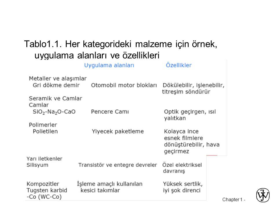Tablo1.1. Her kategorideki malzeme için örnek, uygulama alanları ve özellikleri