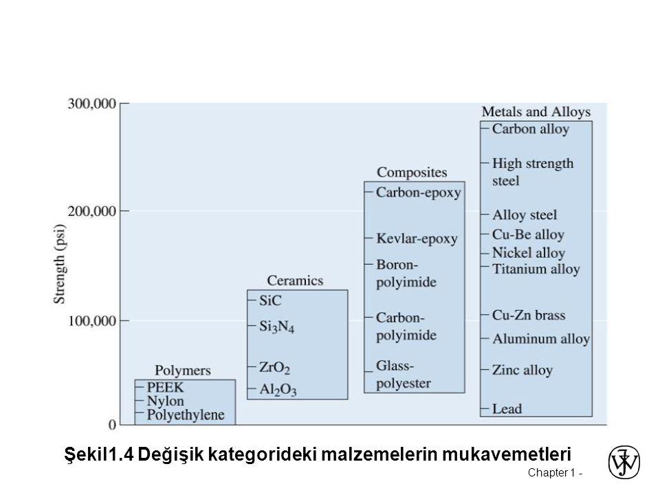 Şekil1.4 Değişik kategorideki malzemelerin mukavemetleri