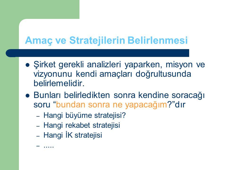 Amaç ve Stratejilerin Belirlenmesi