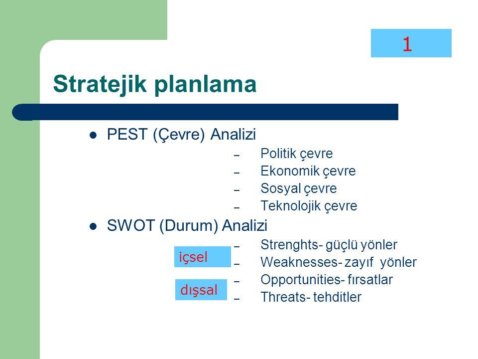 Stratejik planlama PEST (Çevre) Analizi SWOT (Durum) Analizi