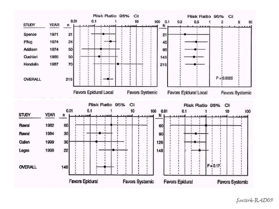 Epidural vs systemic opioid- pulmonale infe