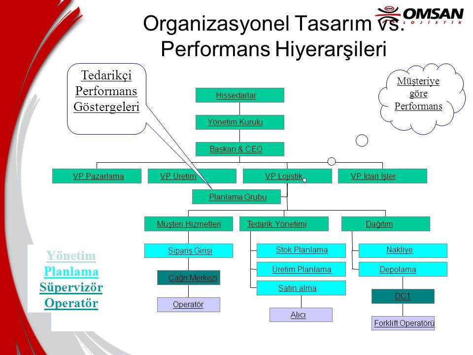 Organizasyonel Tasarım vs. Performans Hiyerarşileri