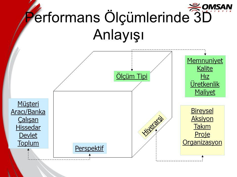 Performans Ölçümlerinde 3D Anlayışı
