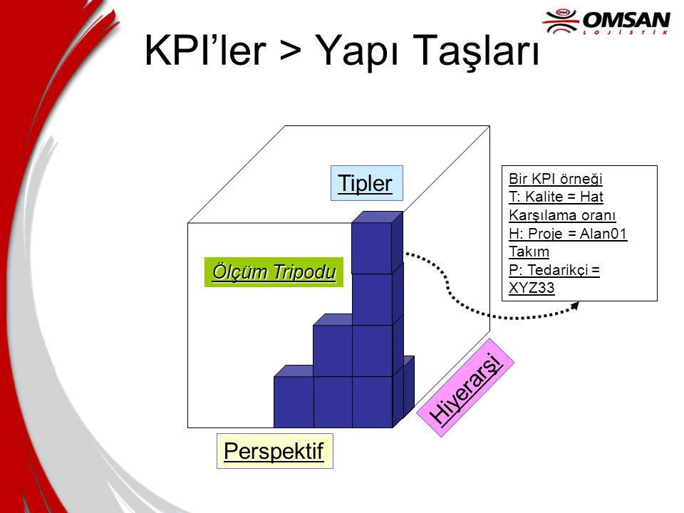 KPI'ler > Yapı Taşları