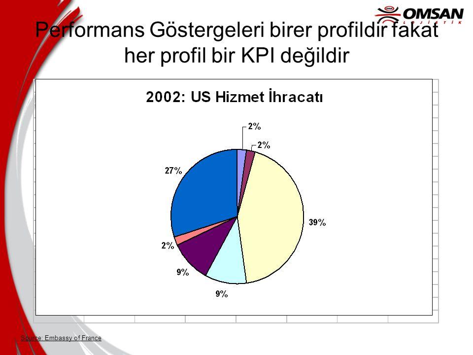 Performans Göstergeleri birer profildir fakat her profil bir KPI değildir