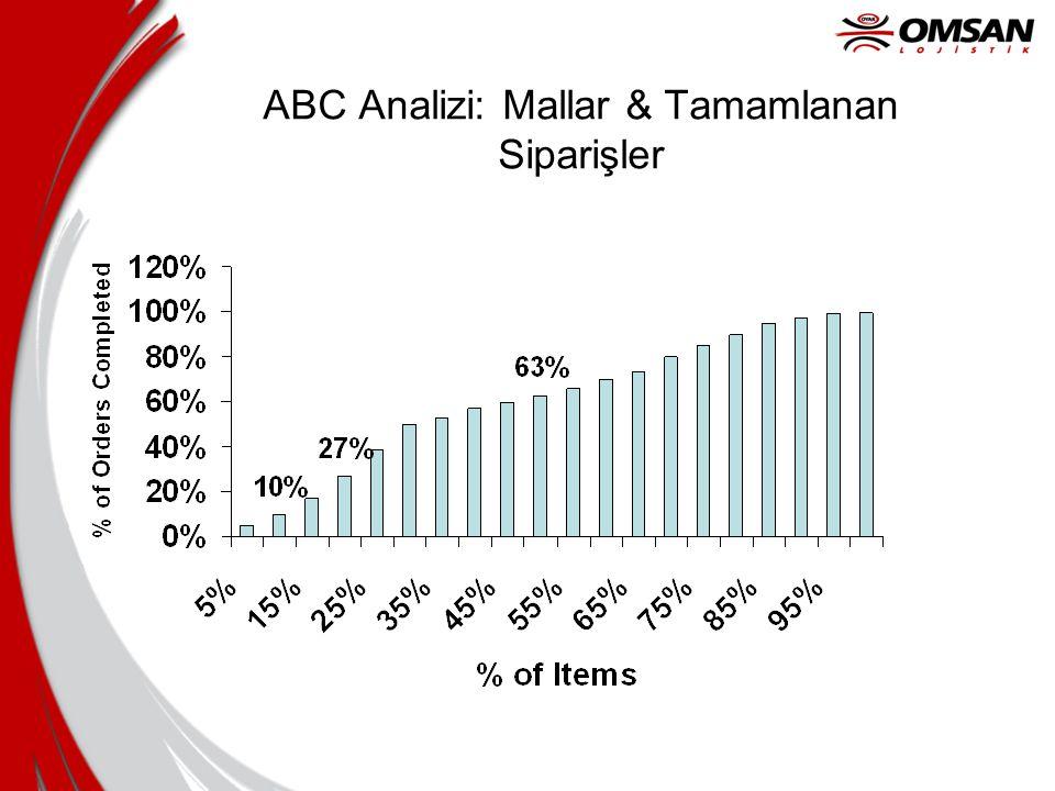 ABC Analizi: Mallar & Tamamlanan Siparişler