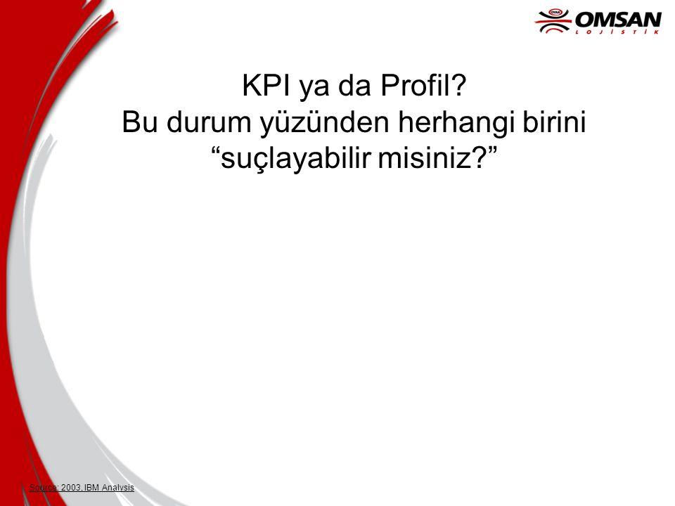 KPI ya da Profil Bu durum yüzünden herhangi birini suçlayabilir misiniz