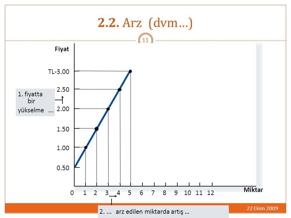 2.2. Arz (dvm…) Fiyat TL-3.00 2.50 1. fiyatta bir yükselme ... 2.00