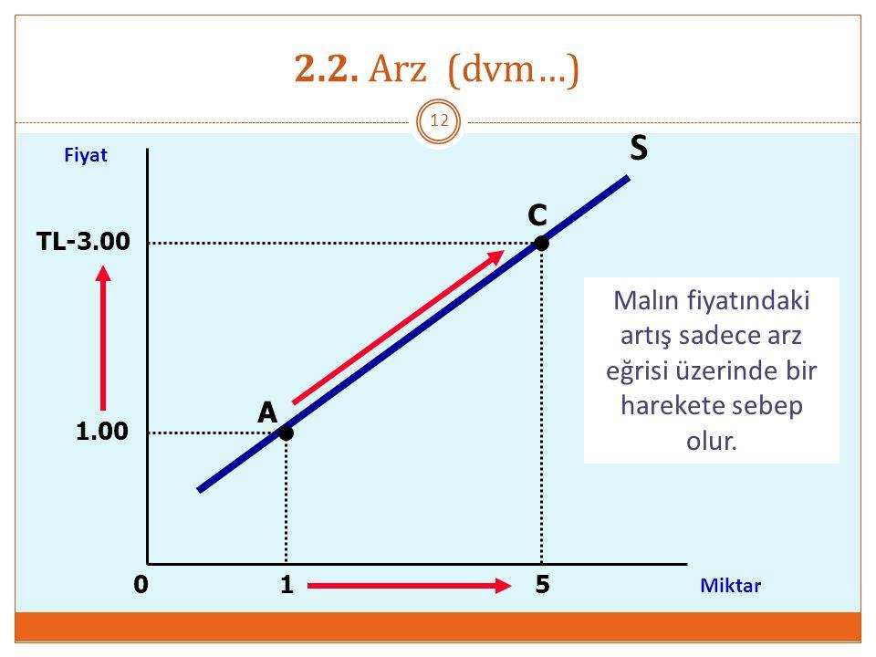 2.2. Arz (dvm…) S. Fiyat. C. TL-3.00. Malın fiyatındaki artış sadece arz eğrisi üzerinde bir harekete sebep olur.