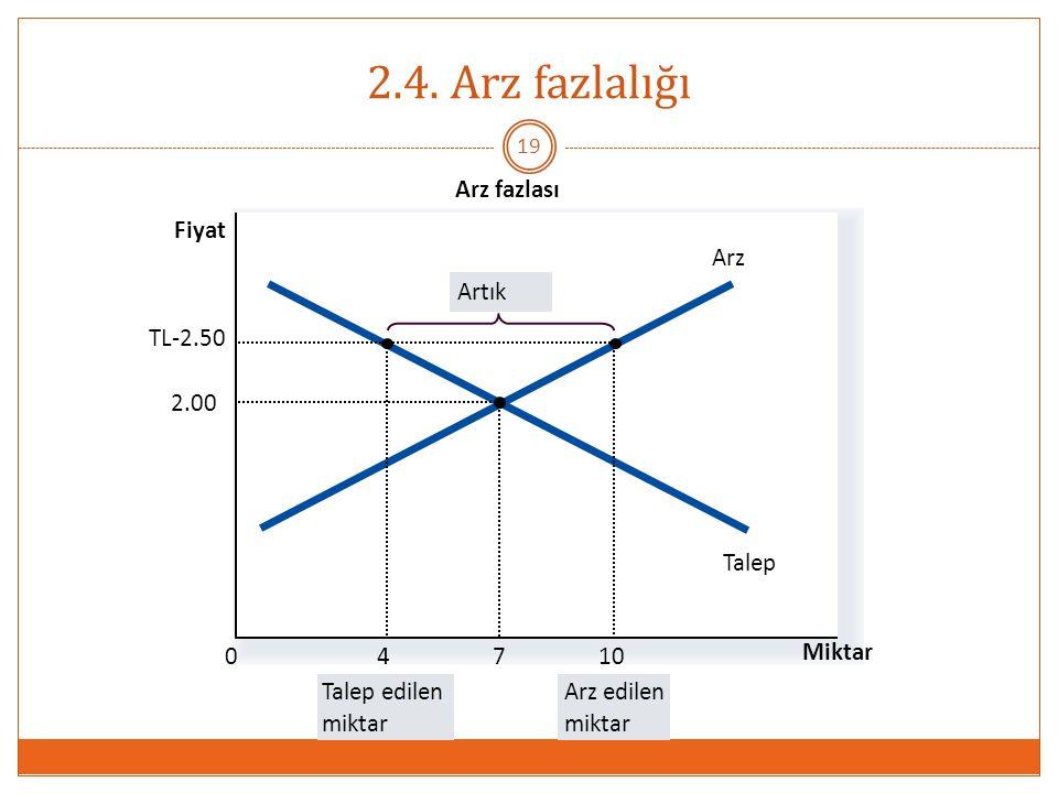 2.4. Arz fazlalığı Arz fazlası Fiyat Arz Artık Talep TL-2.50 10 4 2.00