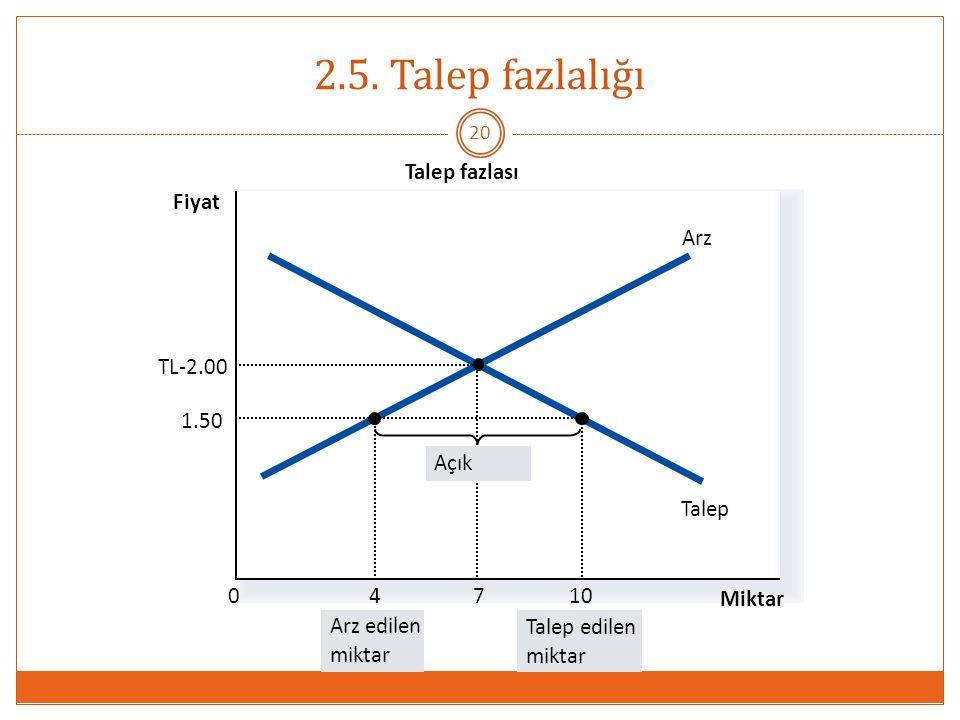 2.5. Talep fazlalığı Talep fazlası Fiyat Arz Talep TL-2.00 7 1.50 10 4