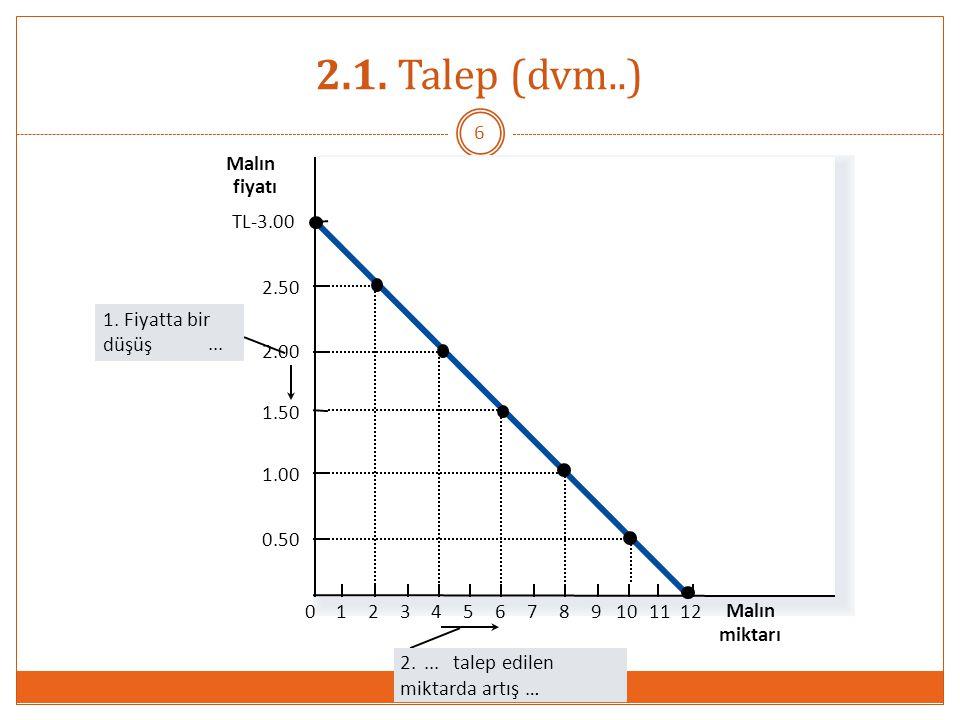 2.1. Talep (dvm..) Malın fiyatı TL-3.00 2.50 1. Fiyatta bir düşüş ...