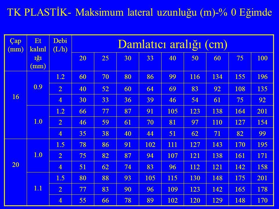 TK PLASTİK- Maksimum lateral uzunluğu (m)-% 0 Eğimde