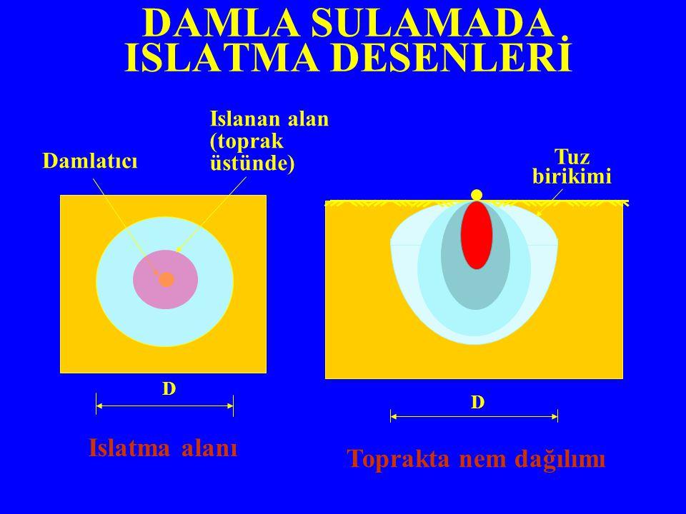 DAMLA SULAMADA ISLATMA DESENLERİ