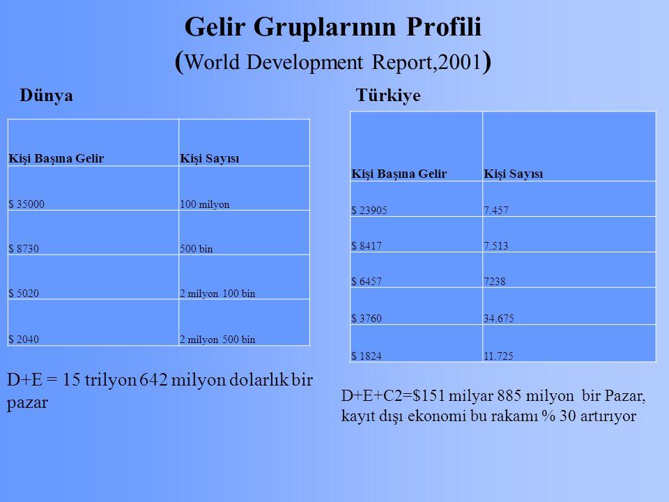 Gelir Gruplarının Profili (World Development Report,2001)