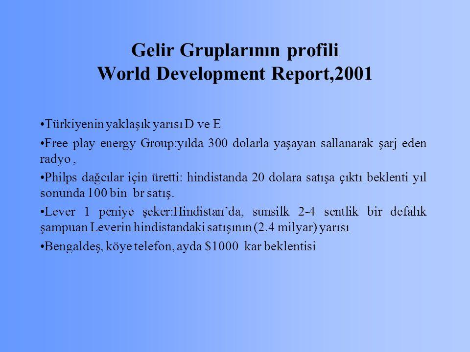 Gelir Gruplarının profili World Development Report,2001