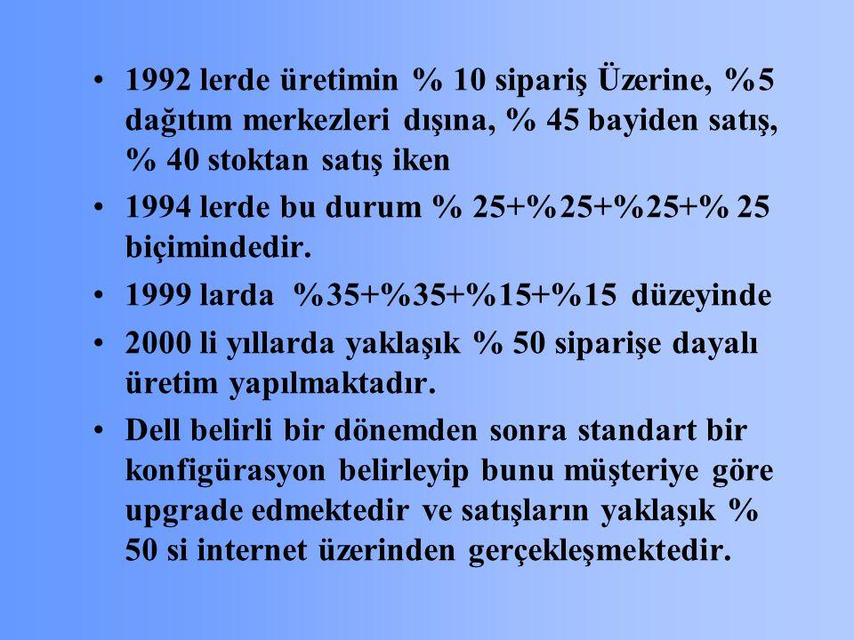 1992 lerde üretimin % 10 sipariş Üzerine, %5 dağıtım merkezleri dışına, % 45 bayiden satış, % 40 stoktan satış iken