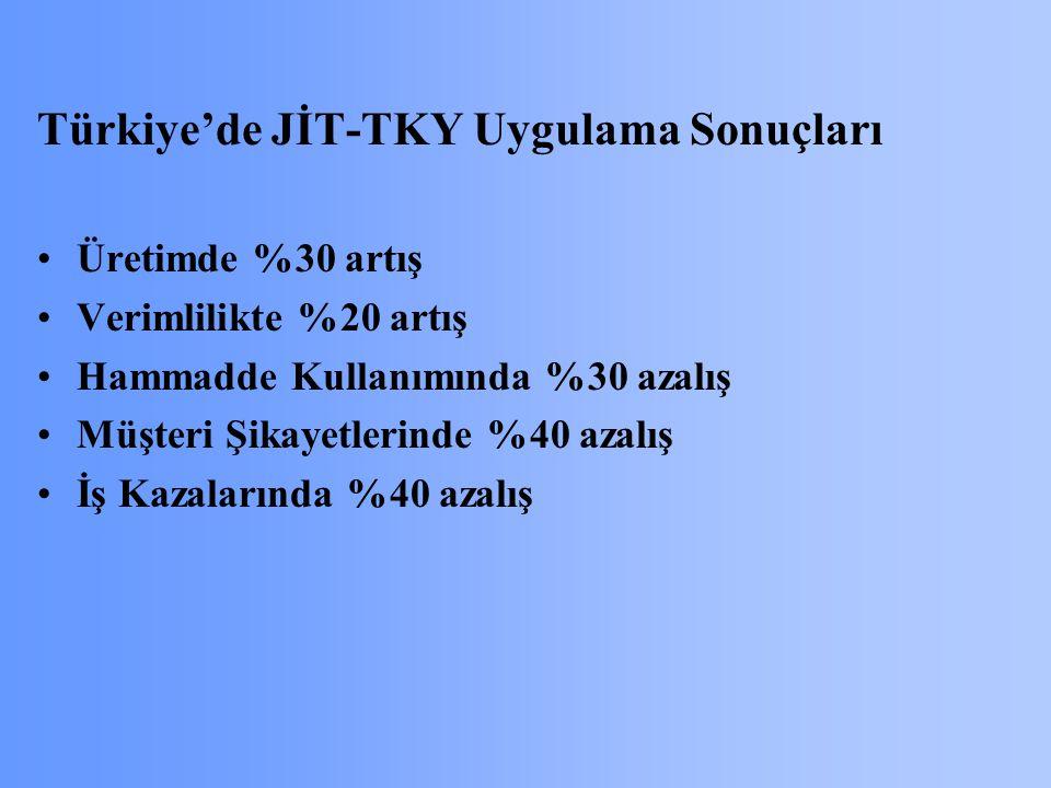 Türkiye'de JİT-TKY Uygulama Sonuçları
