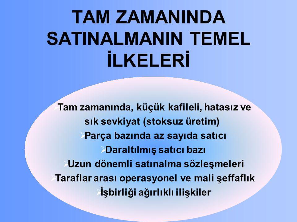 TAM ZAMANINDA SATINALMANIN TEMEL İLKELERİ