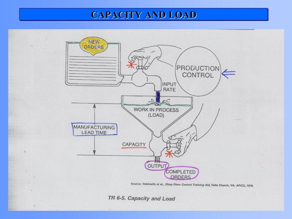 TR 6-5 Capacitiy and load eklenecek!