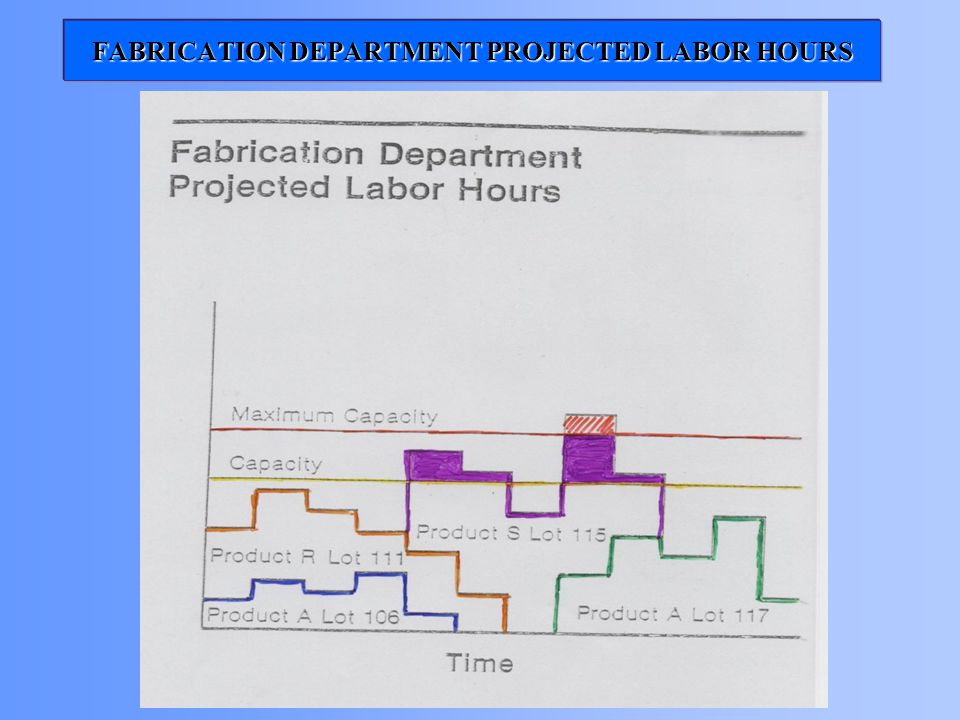 FABRICATION DEPARTMENT PROJECTED LABOR HOURS