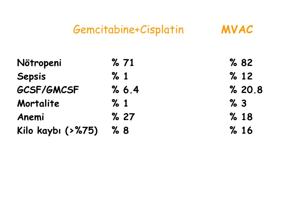Gemcitabine+Cisplatin MVAC