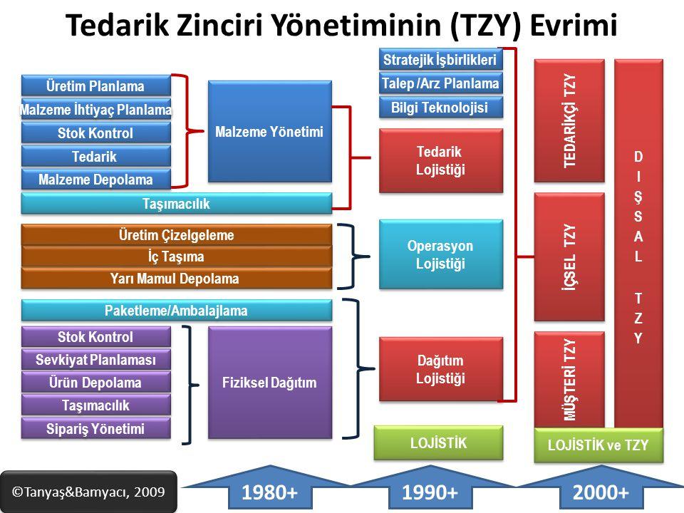 Tedarik Zinciri Yönetiminin (TZY) Evrimi