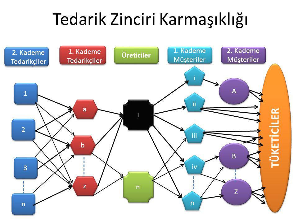 Tedarik Zinciri Karmaşıklığı