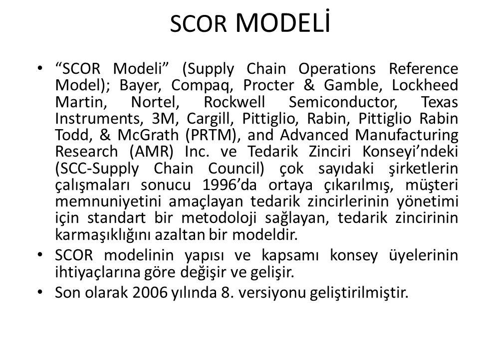 SCOR MODELİ