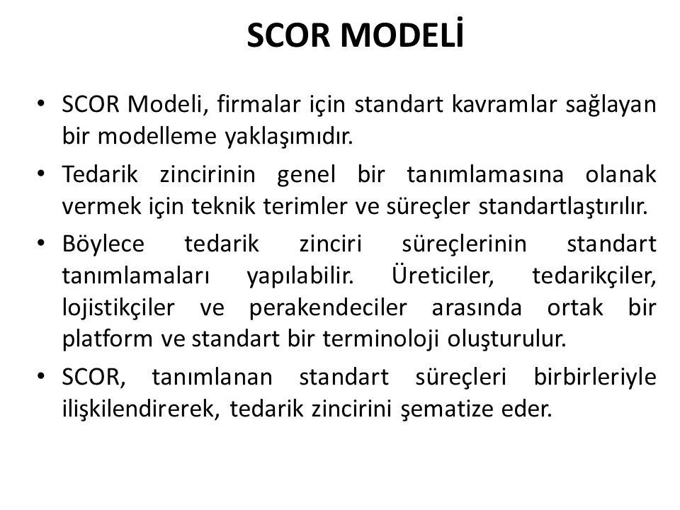 SCOR MODELİ SCOR Modeli, firmalar için standart kavramlar sağlayan bir modelleme yaklaşımıdır.