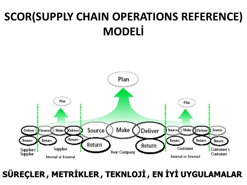 SCOR(SUPPLY CHAIN OPERATIONS REFERENCE) MODELİ