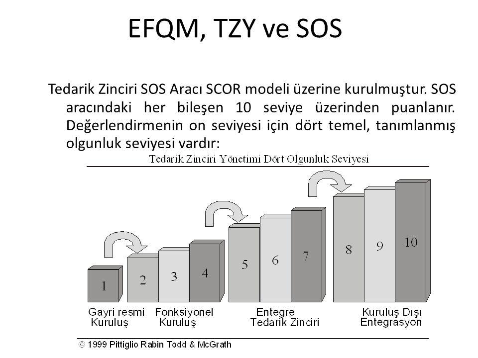 EFQM, TZY ve SOS