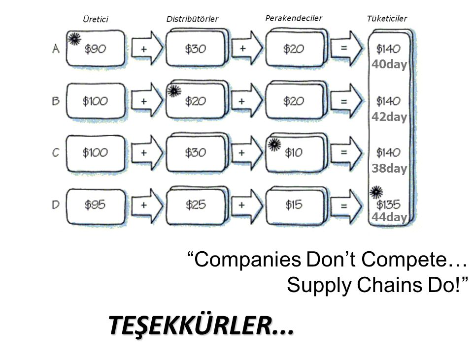 TEŞEKKÜRLER... Companies Don't Compete… Supply Chains Do! 40day