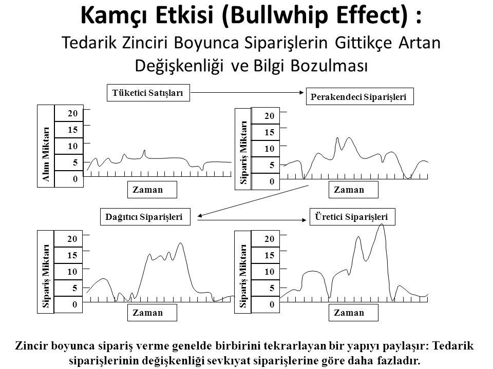 Kamçı Etkisi (Bullwhip Effect) : Tedarik Zinciri Boyunca Siparişlerin Gittikçe Artan Değişkenliği ve Bilgi Bozulması