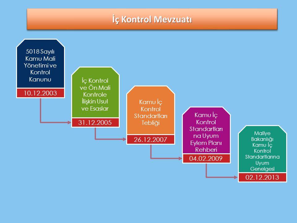 İç Kontrol Mevzuatı 5018 Sayılı Kamu Mali Yönetimi ve Kontrol Kanunu. İç Kontrol ve Ön Mali Kontrole İlişkin Usul ve Esaslar.