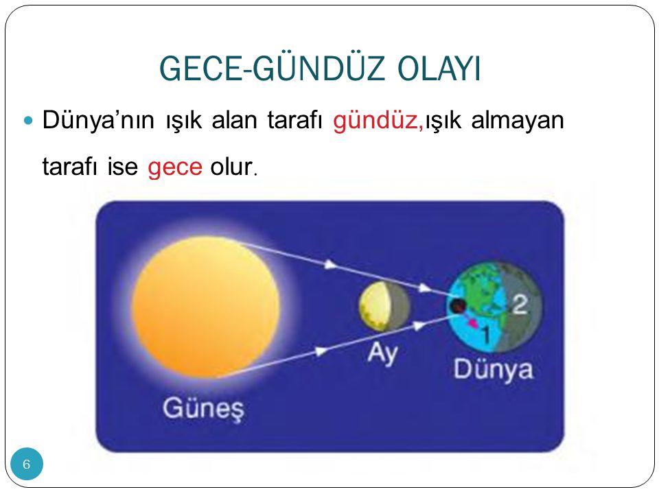 GECE-GÜNDÜZ OLAYI Dünya'nın ışık alan tarafı gündüz,ışık almayan tarafı ise gece olur.