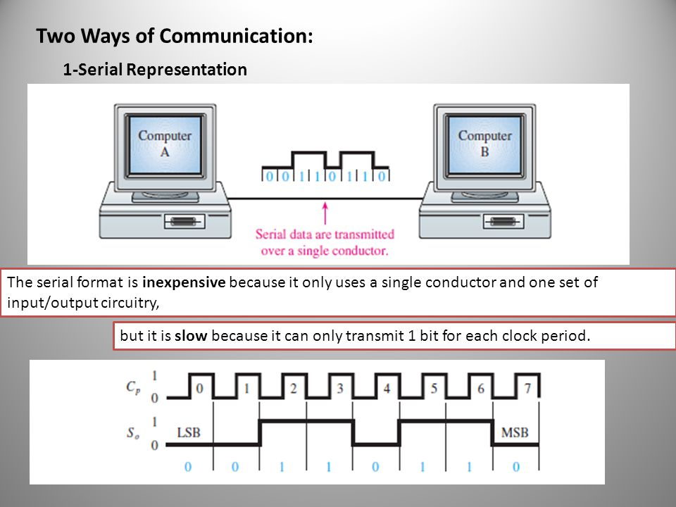 Two Ways of Communication: