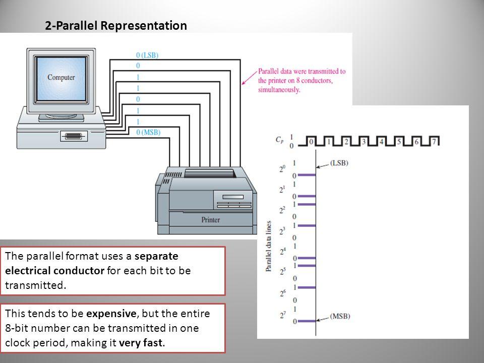 2-Parallel Representation