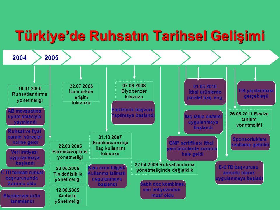 Türkiye'de Ruhsatın Tarihsel Gelişimi