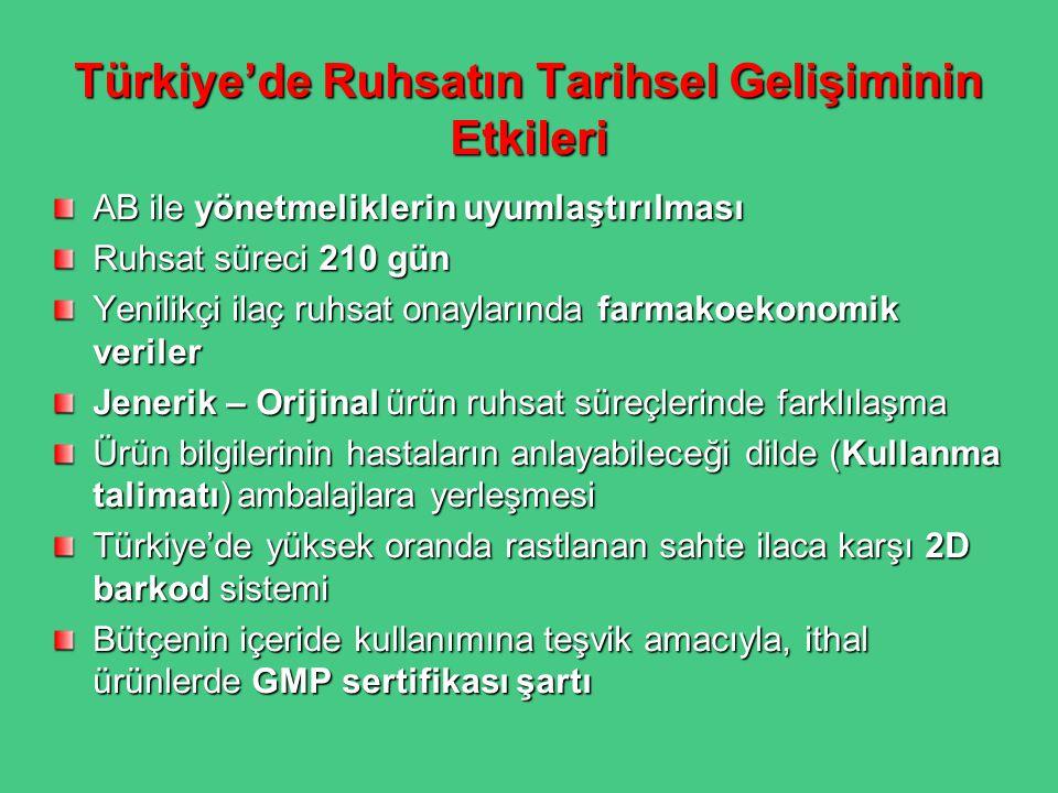 Türkiye'de Ruhsatın Tarihsel Gelişiminin Etkileri