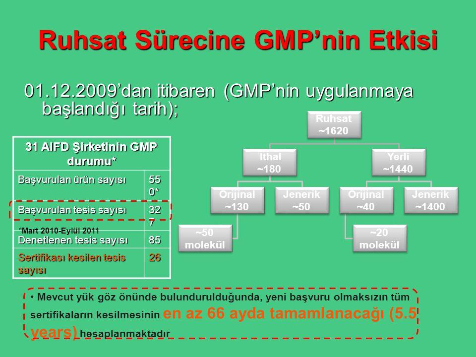 Ruhsat Sürecine GMP'nin Etkisi