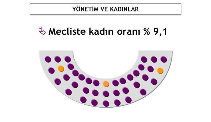 YÖNETİM VE KADINLAR Mecliste kadın oranı % 9,1
