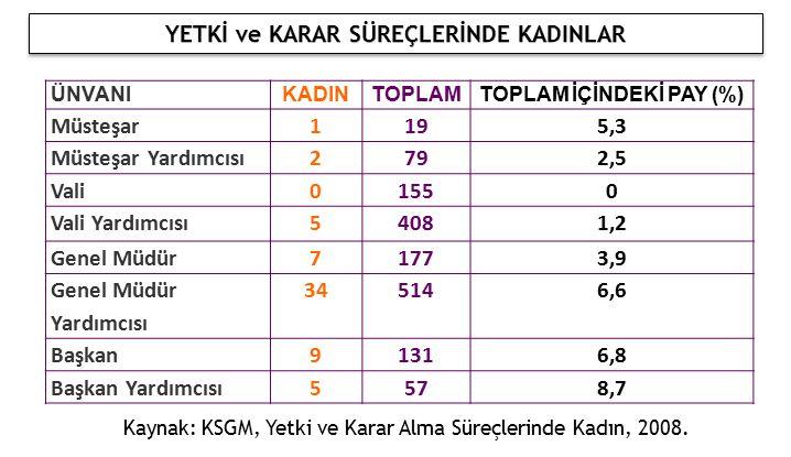 YETKİ ve KARAR SÜREÇLERİNDE KADINLAR TOPLAM İÇİNDEKİ PAY (%)