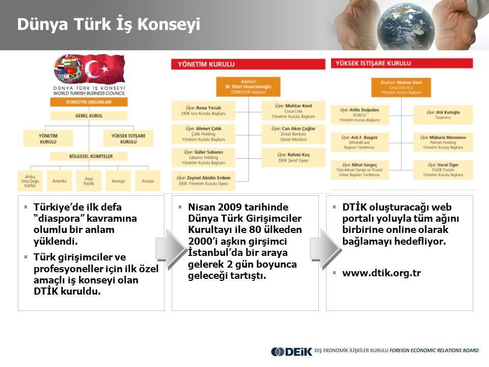 Dünya Türk İş Konseyi Türkiye'de ilk defa diaspora kavramına olumlu bir anlam yüklendi.