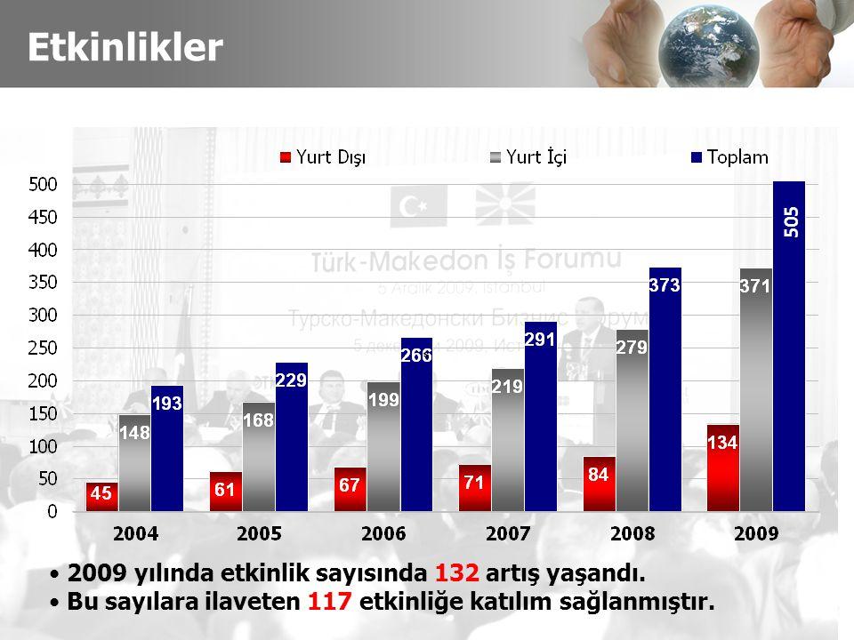Etkinlikler 2009 yılında etkinlik sayısında 132 artış yaşandı.