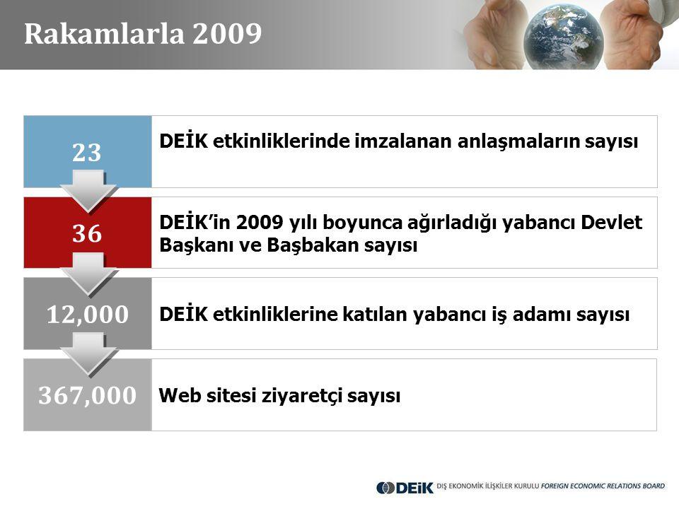Rakamlarla 2009 23. DEİK etkinliklerinde imzalanan anlaşmaların sayısı. 36. DEİK'in 2009 yılı boyunca ağırladığı yabancı Devlet.