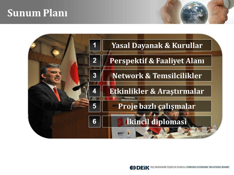Sunum Planı Yasal Dayanak & Kurullar Perspektif & Faaliyet Alanı