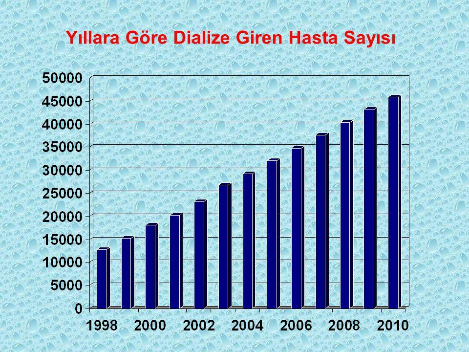 Yıllara Göre Dialize Giren Hasta Sayısı
