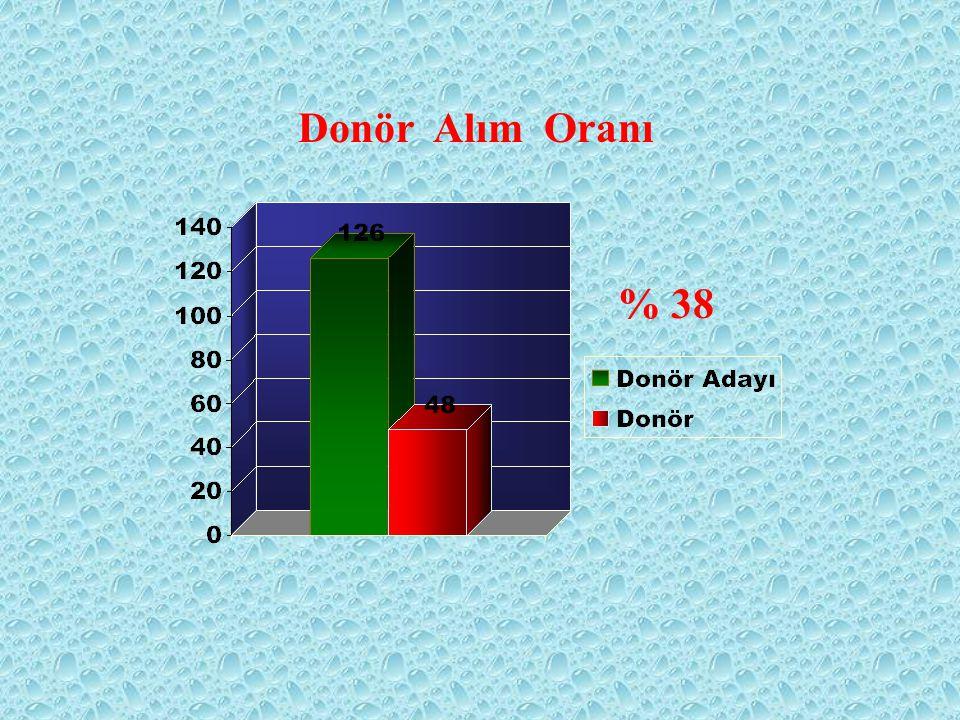 Donör Alım Oranı % 38