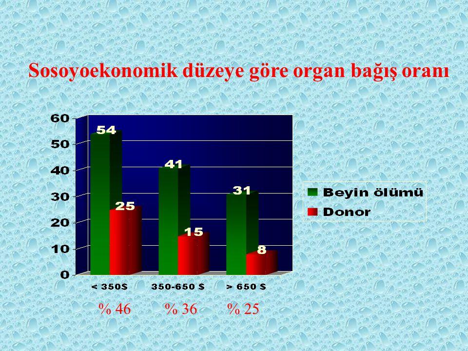 Sosoyoekonomik düzeye göre organ bağış oranı
